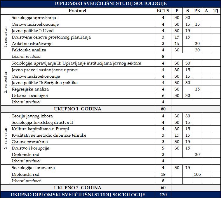 Diplomski sveučilišni studij sociologije