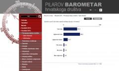 Pilarov barometar 2015