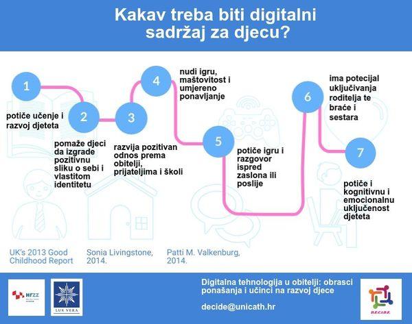 Digitalni sadržaj za djecu